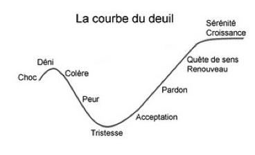 La courbe du deuil
